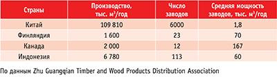 Таблица 1. Объемы производства фанеры и число заводов в некоторых странах