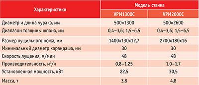 Таблица 2. Характеристики станков для бесшпиндельного лущения, производитель – фирма Shandong Sinoeuro International Trade Co., Ltd