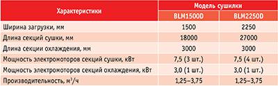 Таблица 3. Основные технические характеристики одноэтажных роликовых сушилок, производитель – фирма Balance Machinery Co., Ltd
