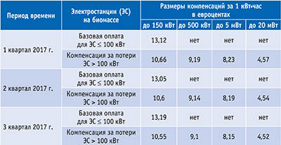 Таблица. Компенсации за генерацию электроэнергии с использованием биомассы (согласно изменениям EEG-2017)