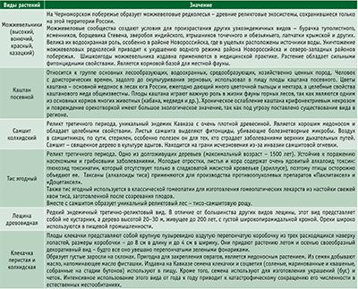 Посмотреть в PDF-версии журнала. Некоторые редкие виды растений Кавказа и их значение для поддержания экосистемы