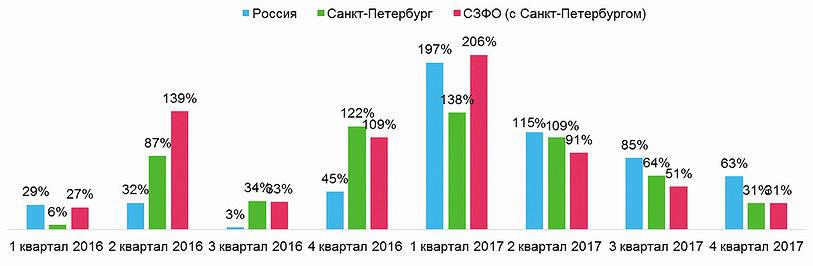 Динамика числа вакансий в сфере «Лесная промышленность, деревообработка»; квартал к аналогичному кварталу предыдущего года, %