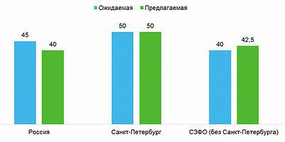 Средняя ожидаемая и предлагаемая заработная плата в сфере «Лесная промышленность, деревообработка» в IV квартале 2017 года в России, Санкт-Петербурге и СЗФО (без Санкт-Петербурга), тыс. руб.