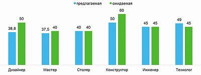 Средняя ожидаемая и предлагаемая зарплата в лесной промышленности по специальностям, тыс. руб.