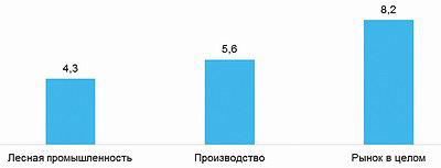 hh-индекс (число резюме на одну вакансию) в Санкт-Петербурге в декабре 2017 года