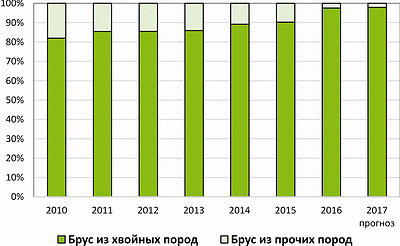 Распределение производства пиленого и строганого бруса по древесным породам в РФ в 2010–2016 годы и прогноз на 2017 год, %