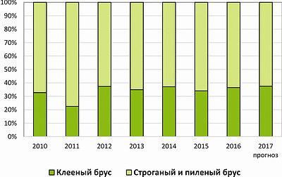 Распределение объемов производства клееного и массивного бруса в РФ в 2010–2016 годы и прогноз на 2017 год, тыс. м3