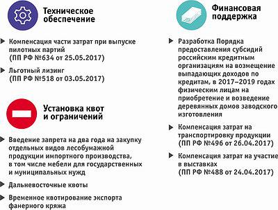 Мероприятия по направлениям «Технологическое обеспечение ЛПК», «Управление спросом и обеспечением сырьем»