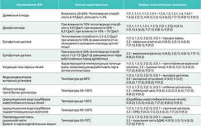 Посмотреть в PDF-версии журнала. Таблица 2. Классификация вторичных энергетических ресурсов (ВЭР) ЛПК