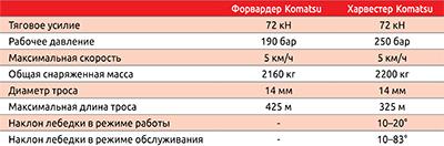 Таблица. Технические характеристики лебедочного оборудования