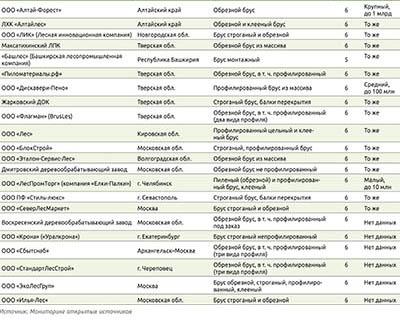 Посмотреть в PDF-версии журнала. Таблица 1. Ведущие российские производители обрезного, пиленого и строганого бруса