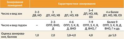 Оценки зонирования помещений