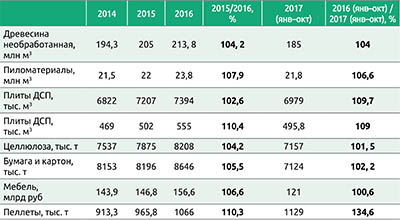 Таблица. Динамика производства важнейших продуктов лесопромышленного комплекса России