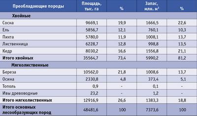 Таблица 1. Распределение основных лесообразующих пород на землях лесного фонда, находящегося в ведении лесной службы ГУПР по Красноярскому краю
