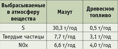 Таблица. Выбросы вредных веществ, при годо-вом производстве 10 ГВтч тепла