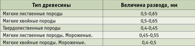 Таблица 1. Зависимость величины развода от типа древесины