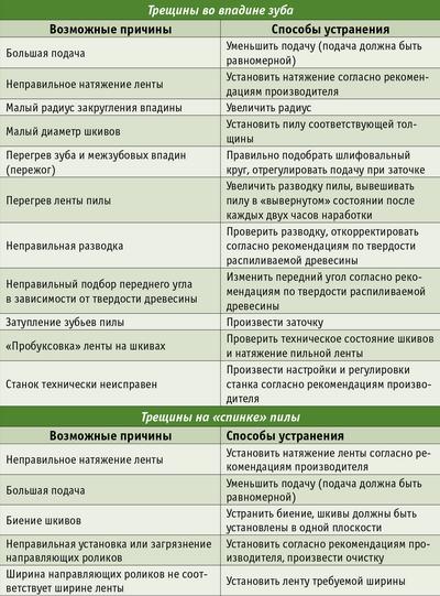 Таблица 2. Возможные неисправности ленточных пил