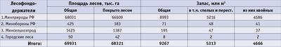 Посмотреть в PDF-версии журнала. Таблица. Лесофондодержатели Иркутской области