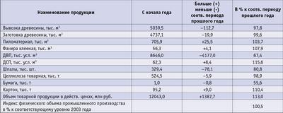 Посмотреть в PDF-версии журнала. Таблица. Итоги работы предприятий лесопромышленного комплекса Иркутской области за 5 месяцев 2004 года