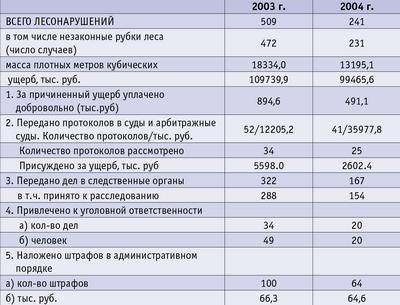 Таблица. Сведения о лесонарушениях за 2003–2004 год (по состоянию на 1.07.2004)