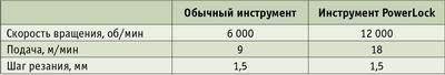 Таблица 1. Пример расчета