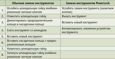 Таблица 2. Сопоставление рабочих шагов при перенастройке