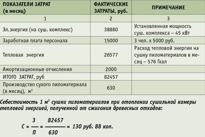 Таблица 2. Расчет себестоимости сушки пиломатериалов при отоплении от котельной на древесных отходах тепловой мощностью 1 Гкал/час