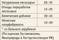 «Начинка» мебельного импорта (% содержания компонента в условной единице продукции), в среднем за 2002–2004 годы