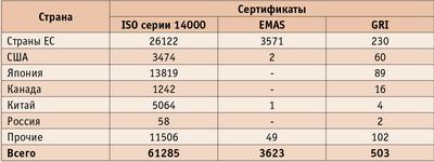 Таблица 1. Количество компаний, сертифицированных в соответствии с различ-ными стандартами на 01.10.2004