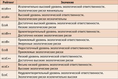 Таблица 3. Национальная рейтинговая шкала
