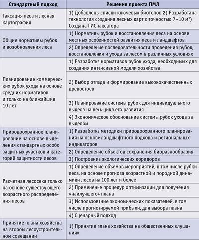 Табл. 1. Сравнение стандартного подхода в лесоустройстве и решений проекта ПМЛ