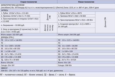 Посмотреть в PDF-версии журнала. Табл. 2. Расчет экономической эффективности реконструкции перестойных осиновых насаждений в ПМЛ