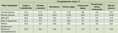 Посмотреть в PDF-версии журнала. Таблица 1. Структура затрат на производство основных видов лесобумажной продукции
