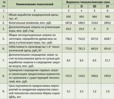 Таблица 2. Технико-экономические показатели вариантов сквозной технологии «лесосека – биржа сырья ЦБК» при организации целевых хозяйств в расчете на 1 млн. куб м балансового сырья