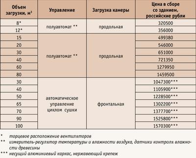 Таблица. Краткая информация о поставляемых сушильных камерах