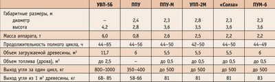 Посмотреть в PDF-версии журнала. Таблица 1. Технические характеристики передвижных печей малой мощности
