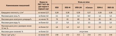 Посмотреть в PDF-версии журнала. Таблица 2. Качество древесного угля, полученного в передвижных печах