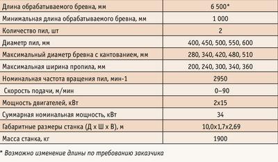 Таблица. Технические характеристики продольно-распиловочного станка «БАРС-ДГ»