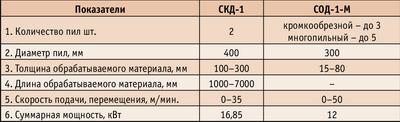 Таблица. Технические характеристики станков