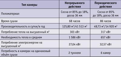 Сравнительная эффективность камер двух типов (тупиковая камера и туннель). Объём сушки – 84 000 м3 в год
