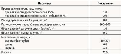 Таблица 1. Техническая характеристика реторты