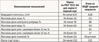 Таблица 2. Качество древесного угля, полученного в вертикальной реторте