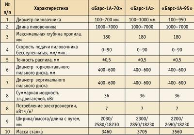 Таблица 1. Технические данные станков серии «Барс-1А»
