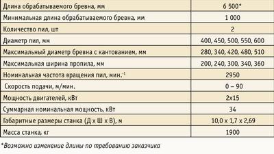 Таблица 2. Технические характеристики продольно-распиловочного станка «БАРС-ДГ»