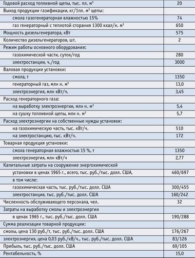 Таблица. Технико-экономическая характеристика газогенераторной энергохимической установки Крестецкого ЛПХ