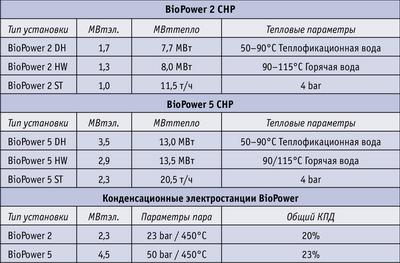 Таблица. Стандартизированные продукты Biopower
