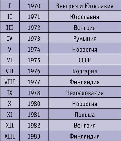 Таблица. Перечень стран, в которых проводились чемпионаты мира
