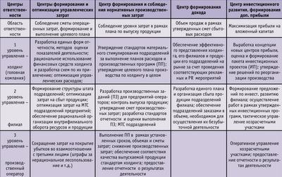 Посмотреть в PDF-версии журнала. Таблица 1. Распределение функций по в вертикально интегрированной структуре