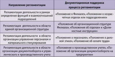 Таблица 2. Регламентация процессов в рамках проведения вертикальной интеграции предприятий