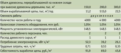 Таблица 1. Технико-экономические показатели производства топливной щепы из сучьев при вывозке древесины деревьями